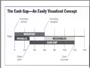 The Cash Gap